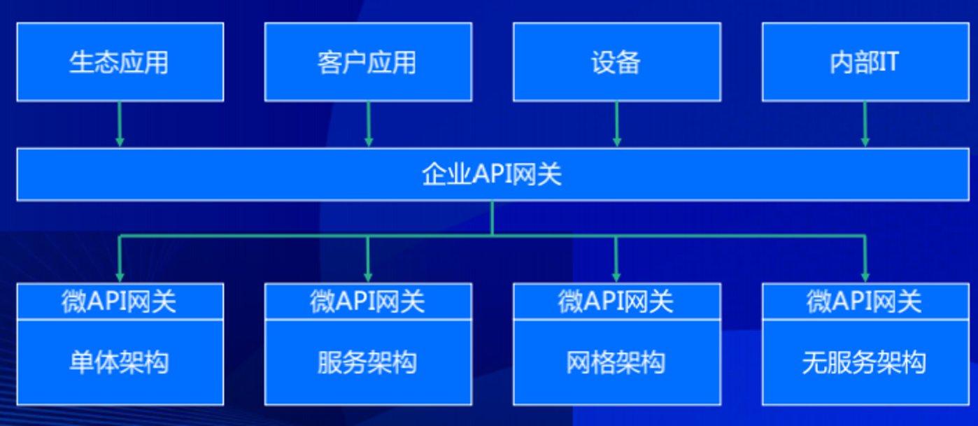 以API为核心的云原生敏捷集成架构