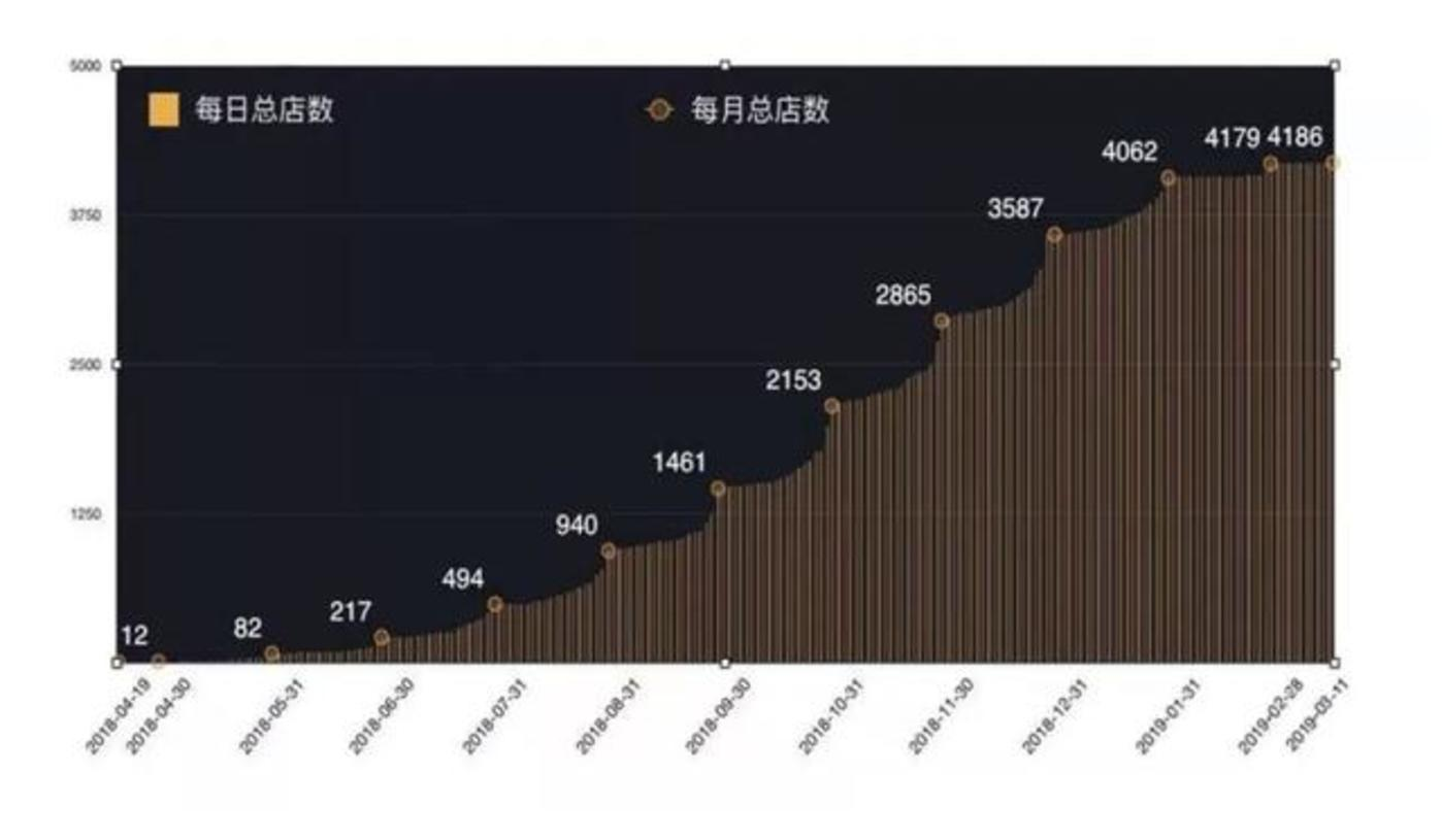 图注:OYO中国每日总店数