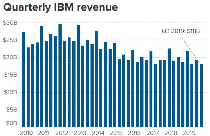 IBM历年营收