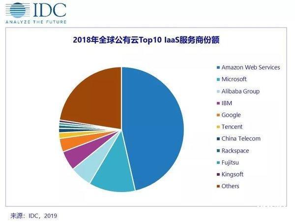 IDC公布的2018年公有云IaaS市场份额排名,IBM处于第四位
