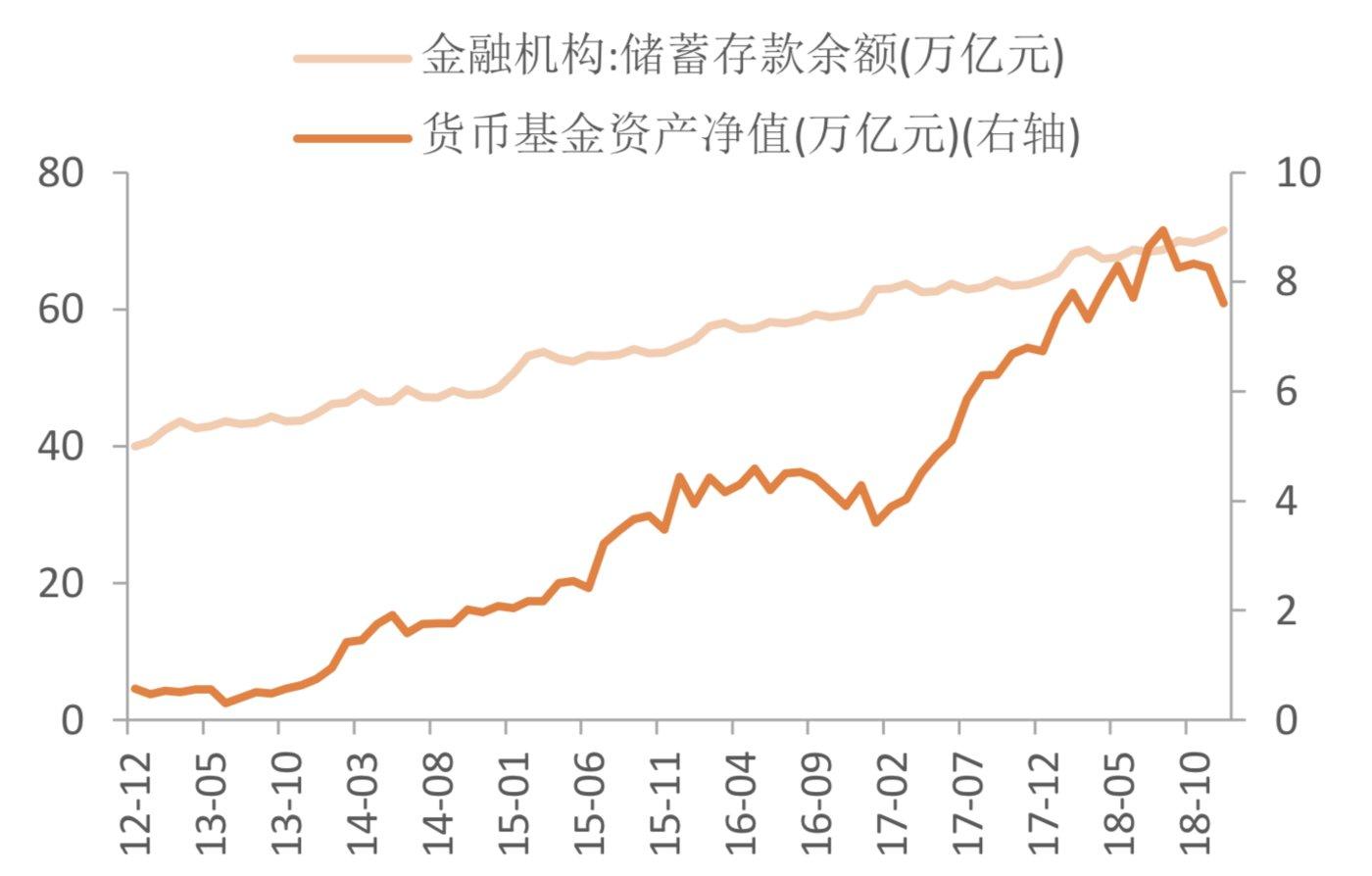货币基金增速快于银行存款