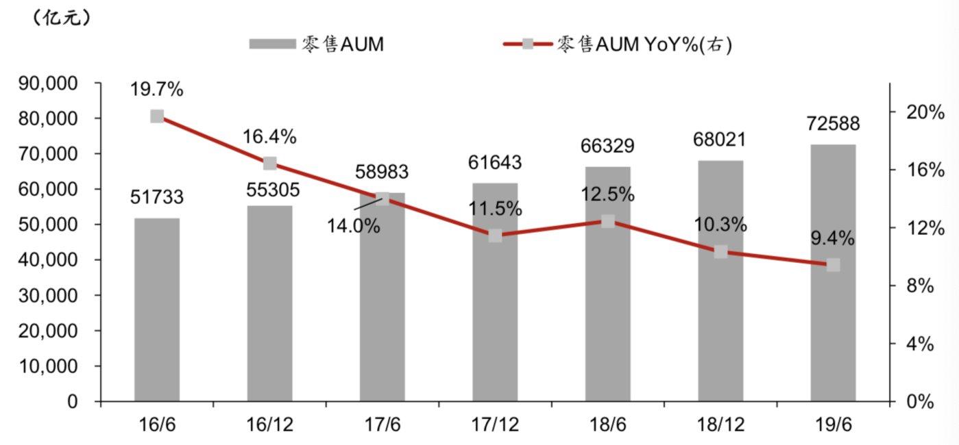 2016H1-2019H1 零售 AUM 规模及增速