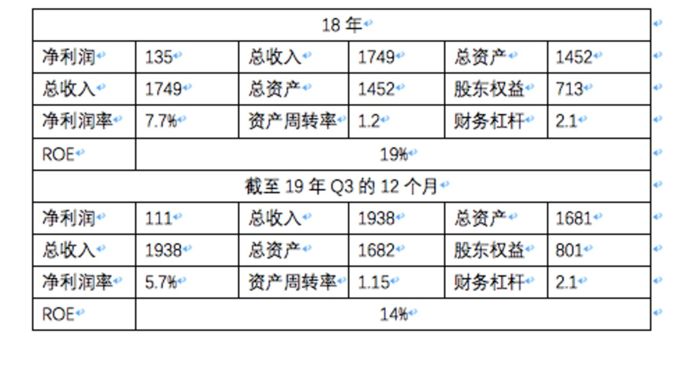 """整理自小米多季度财报:除百分比外单位均为""""亿元"""""""