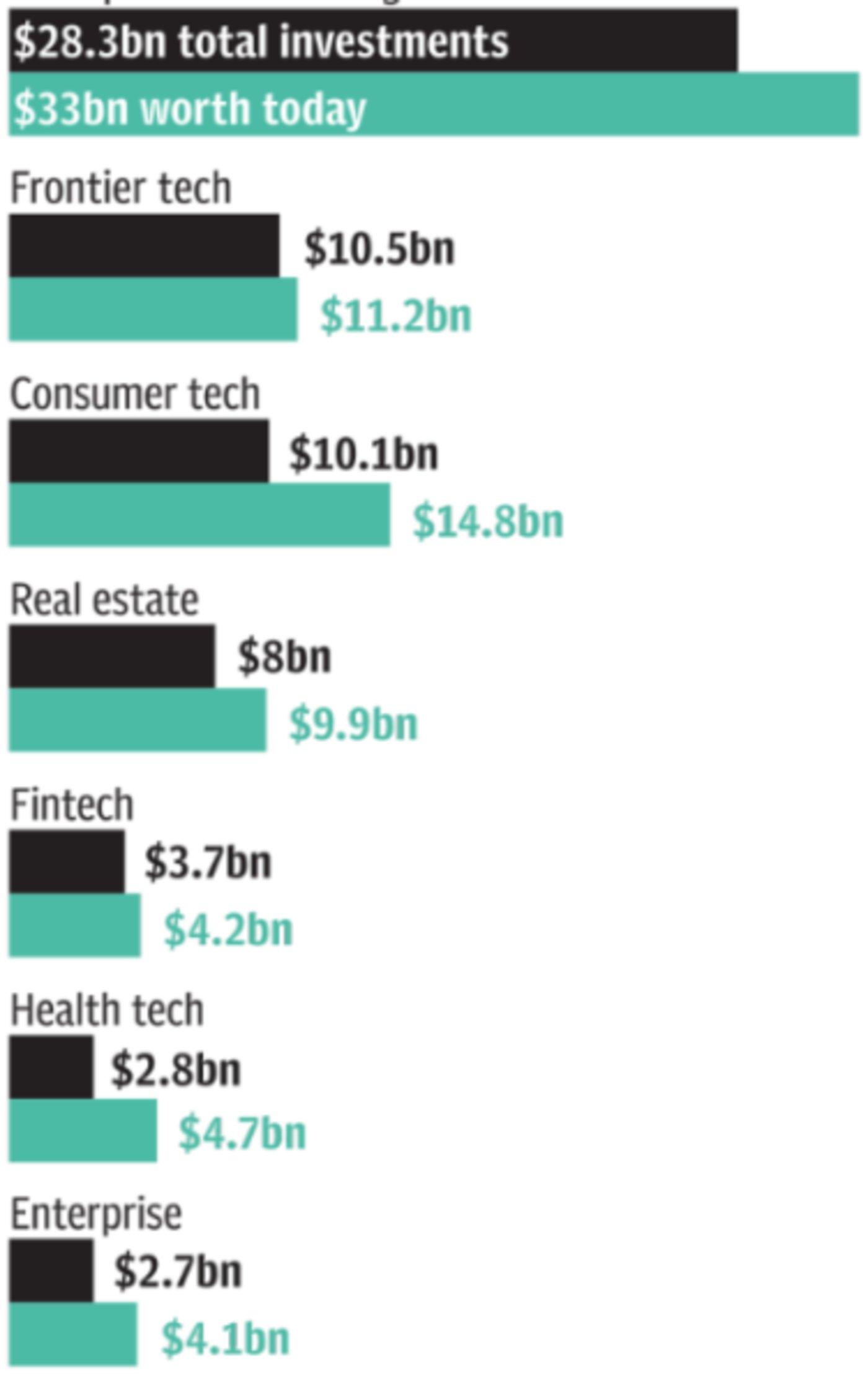 """软银交出""""首亏""""账单:WeWork和优步让软银赔了多少?"""