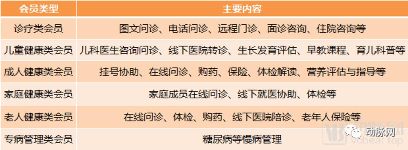 互聯網醫院:政策明確,269家已建成、超100家新企業參與,生態逐漸完善