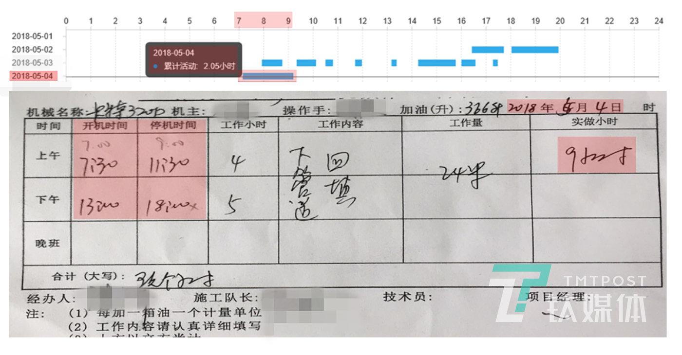 钛媒体《在线》获得了某施工企业的一份《总结报告》,《报告》列举了一系列虚报台班的案例,图中是一台卡特320D挖掘机在2018年5月4日的两份台班统计。