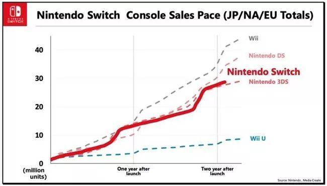 任天堂在4月份财报业绩会议公布的Switch销量走势图
