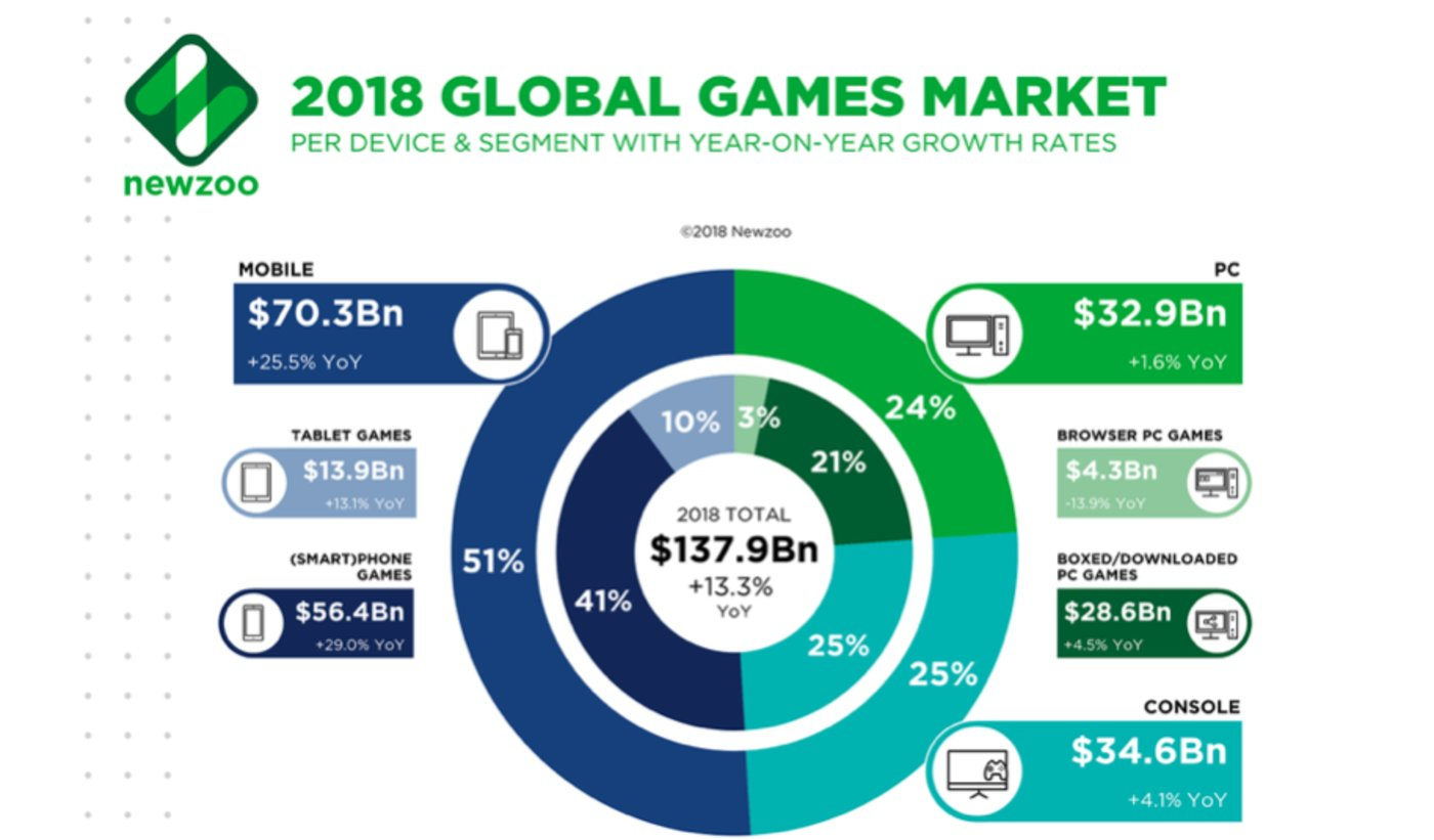 2018年世界游戏市场分析——《Newzoo Adjusts Global Games Forecast to $148.8 Billion; Slower Growth in Console Spending Starts Sooner than Expected,Newzoo