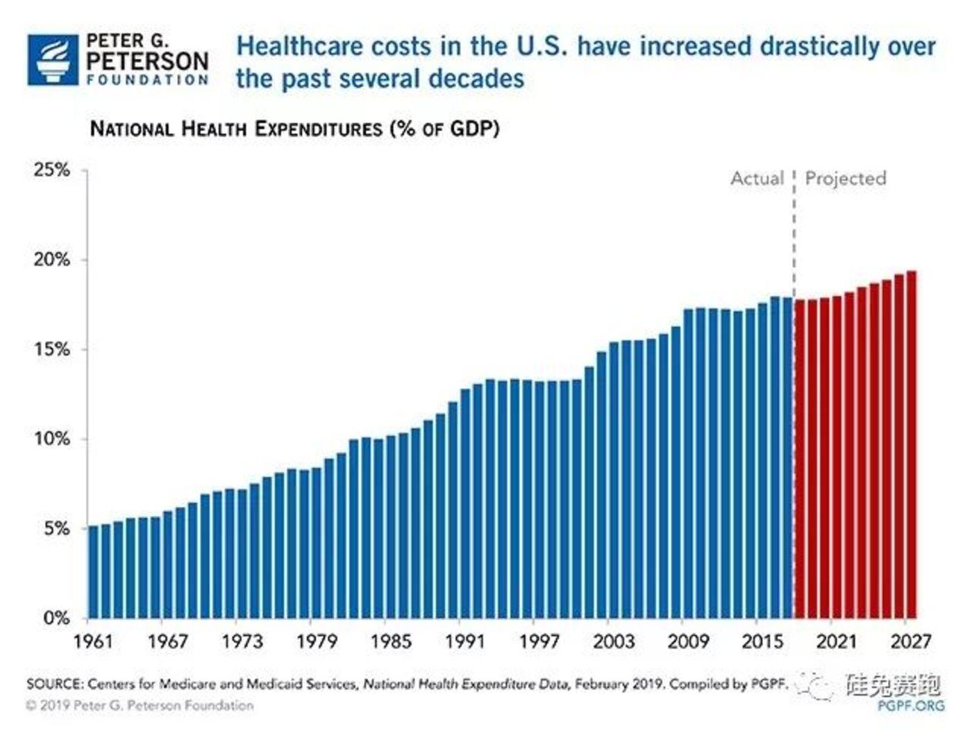 美国医疗保险支出占GDP比重
