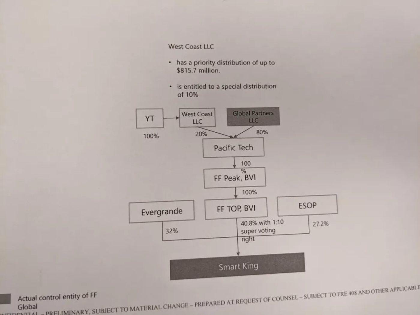 图:贾跃亭律师提交的解释贾跃亭控制的实体结构的图 硅星人摄