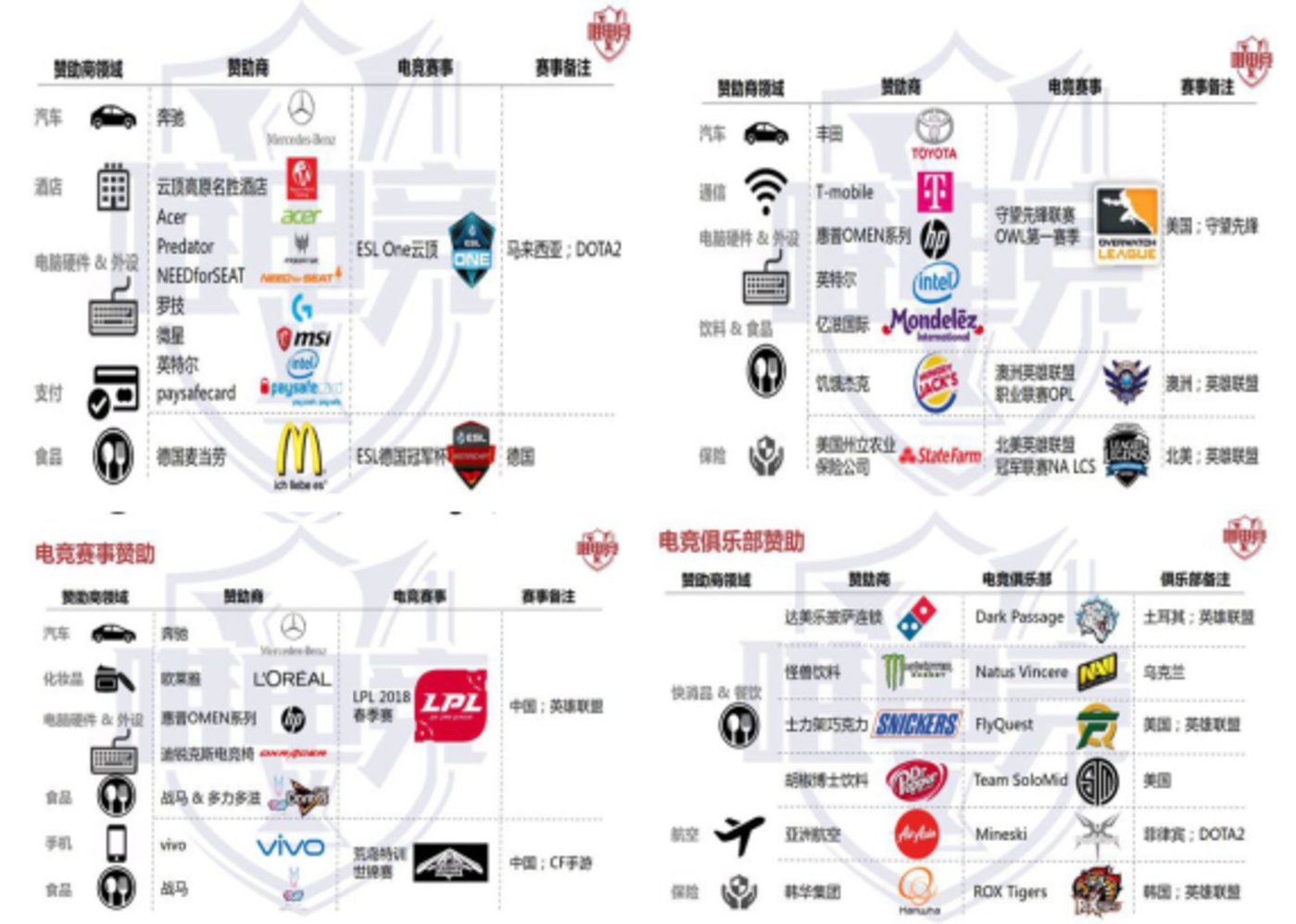 图:电竞赛事的赞助商已经体现出多元化的趋势