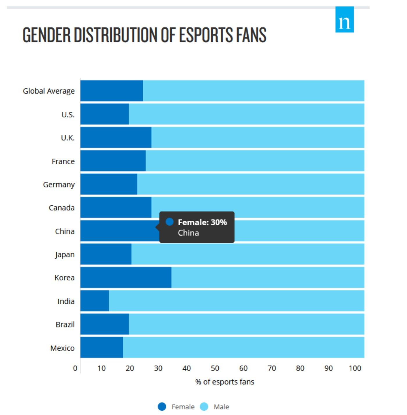 图:各国电竞迷分性别占比,来源:NielsenEsportsFanInsights
