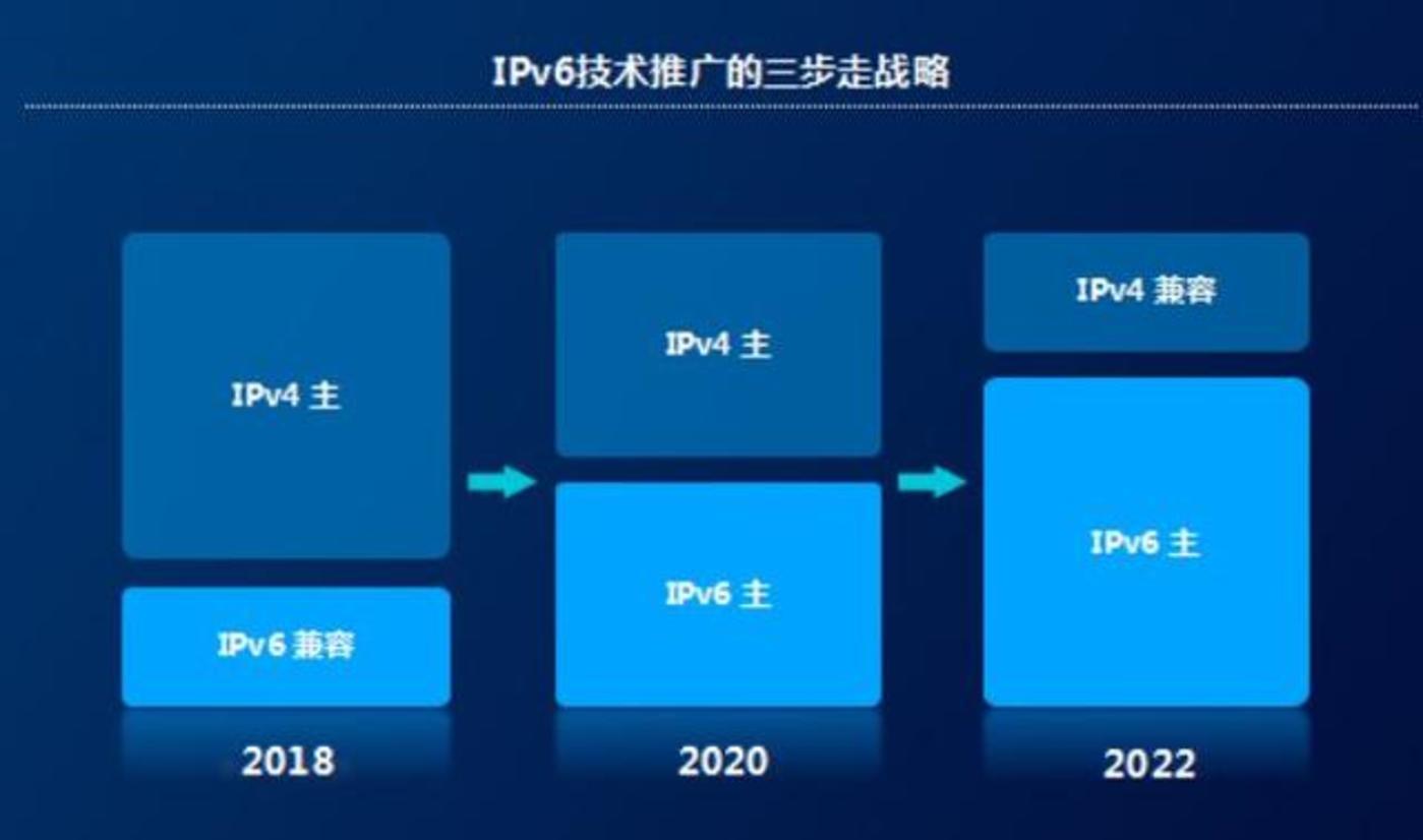 向下一代互联网过渡:IPv6的期中考与结果单