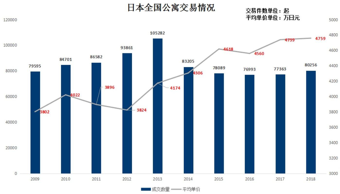 (图3:日本全国公寓交易情况。数据来源:《全国マンション市場動向》,日本不动产经济研究所。图表为钛媒体驻日研究员整理)