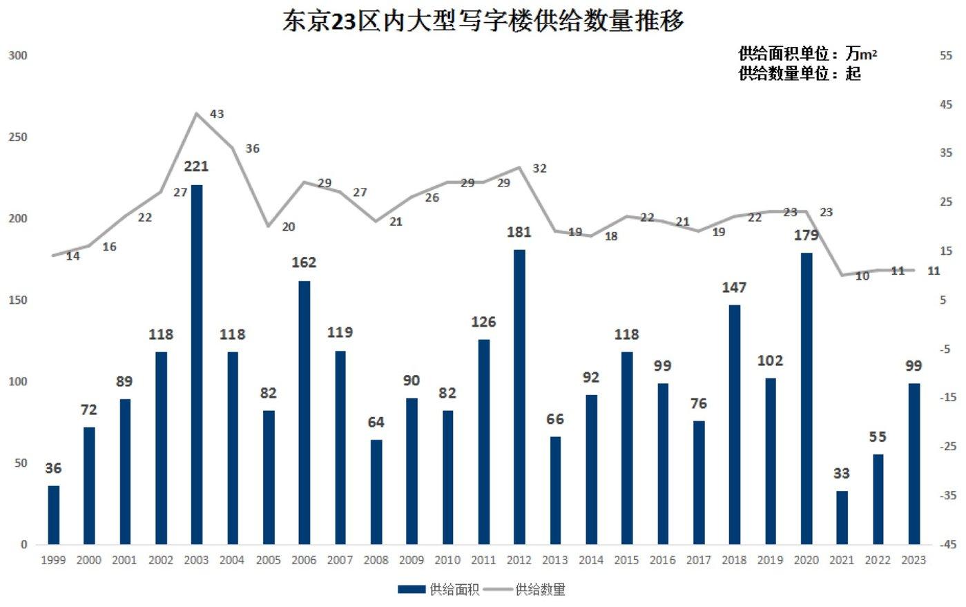 (图2:东京23区内大型写字楼供给数量推移。数据来源:《東京23区の大規模オフィスビル供給量調査》 ,日本MORITRUST。图表为钛媒体驻日研究员整理)