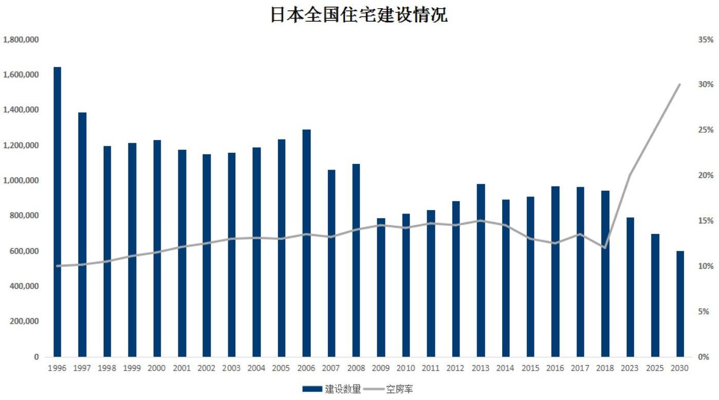 (图4:日本全国住宅建设数量变迁。数据来源:《平成30年住宅・土地統計調査》,日本国土交通省。空房率的预测值出自日本野村综合研究所,图表为钛媒体驻日研究员整理。)