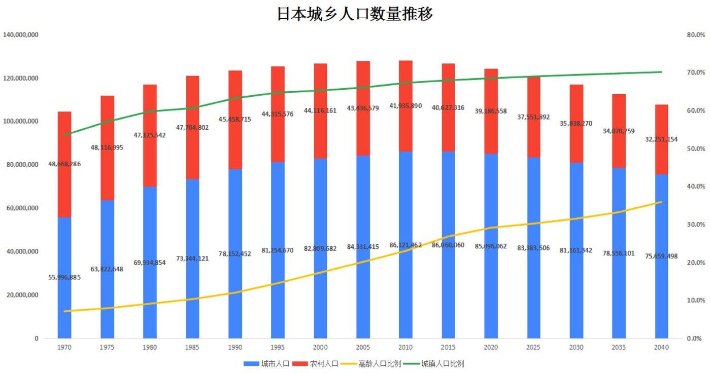 (图5:日本城乡人口数量推移。数据来源:《国势调查》,日本总务省;《日本の地域別将来推計人口(平成25年3月推計)》,国立社会保障・人口问题研究所。图表为钛媒体驻日研究员整理。)