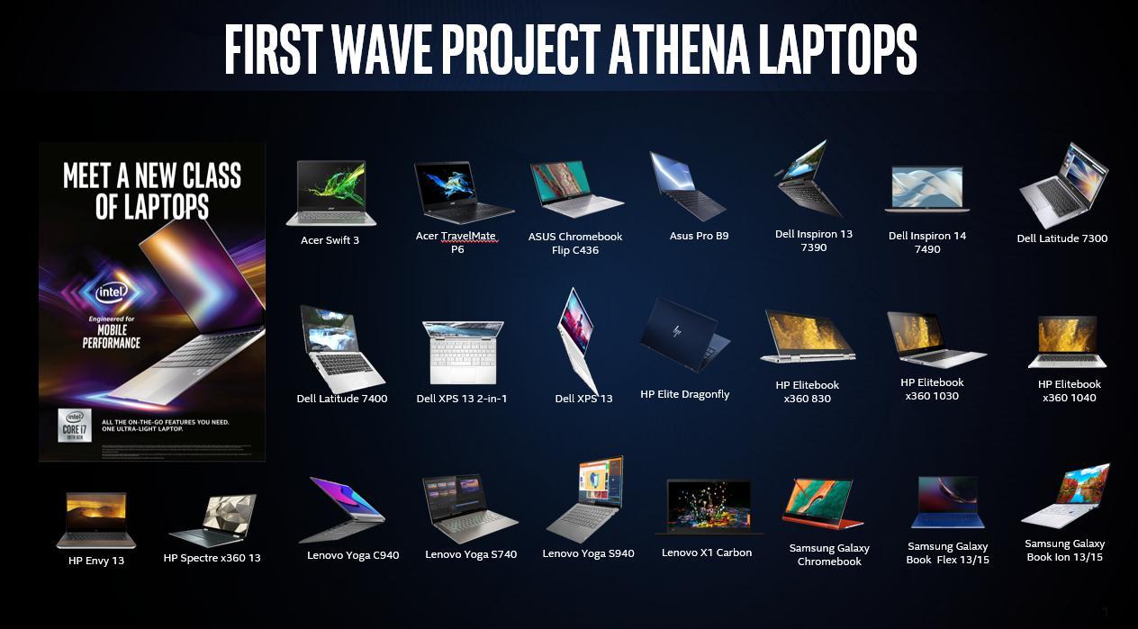 英特尔雅典娜创新计划扩大规模,推出第一波Chromebooks笔记本电脑|CES 2020