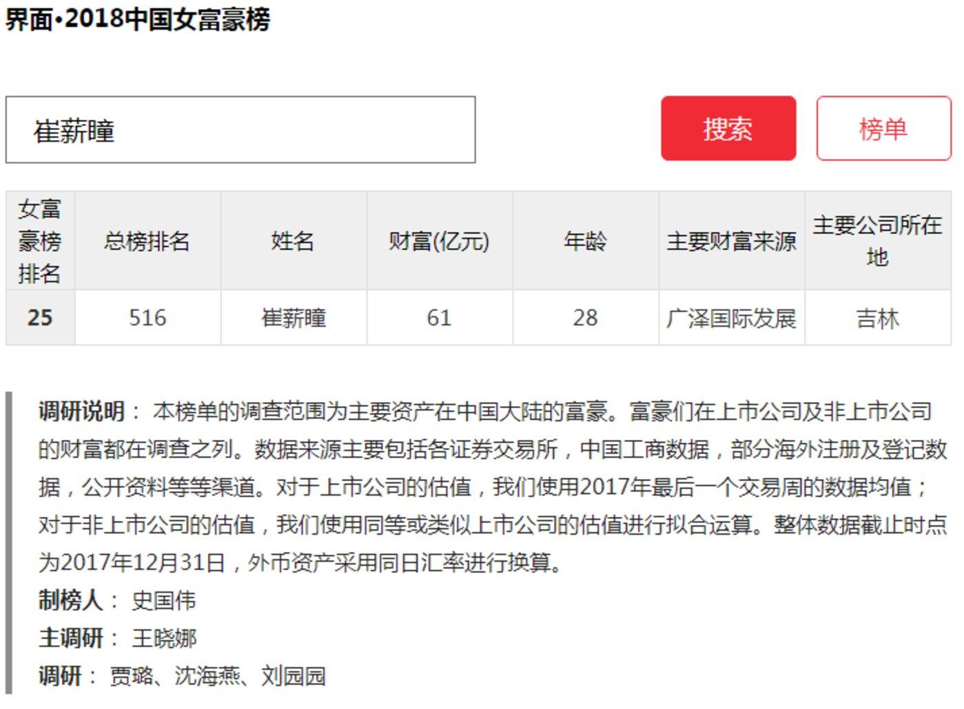 ▨当年28岁的崔薪瞳成为最年轻的女富豪,截图自界面