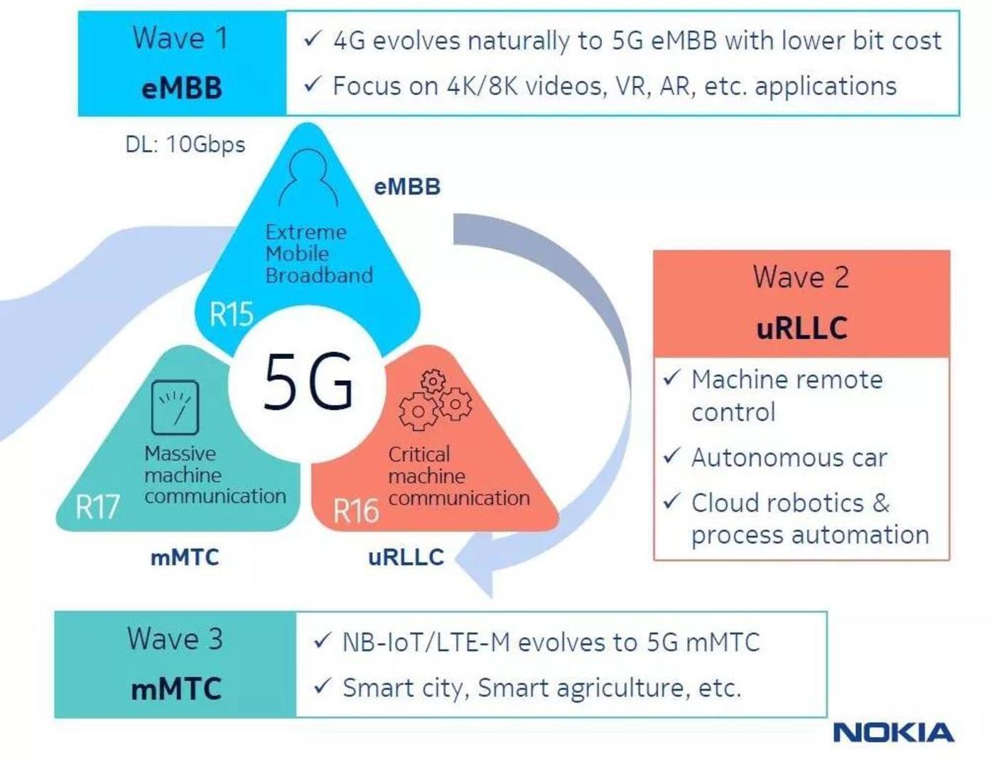 5G发展路线图