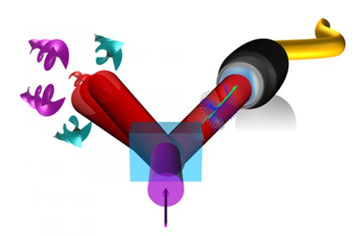 两个光子纠缠在一起,一个在偏振态,另一个在轨道角动量上,通过偏振光子穿过光纤,并使扭曲的光保持在空气中,即在单模光纤上,实现多维纠缠传输。
