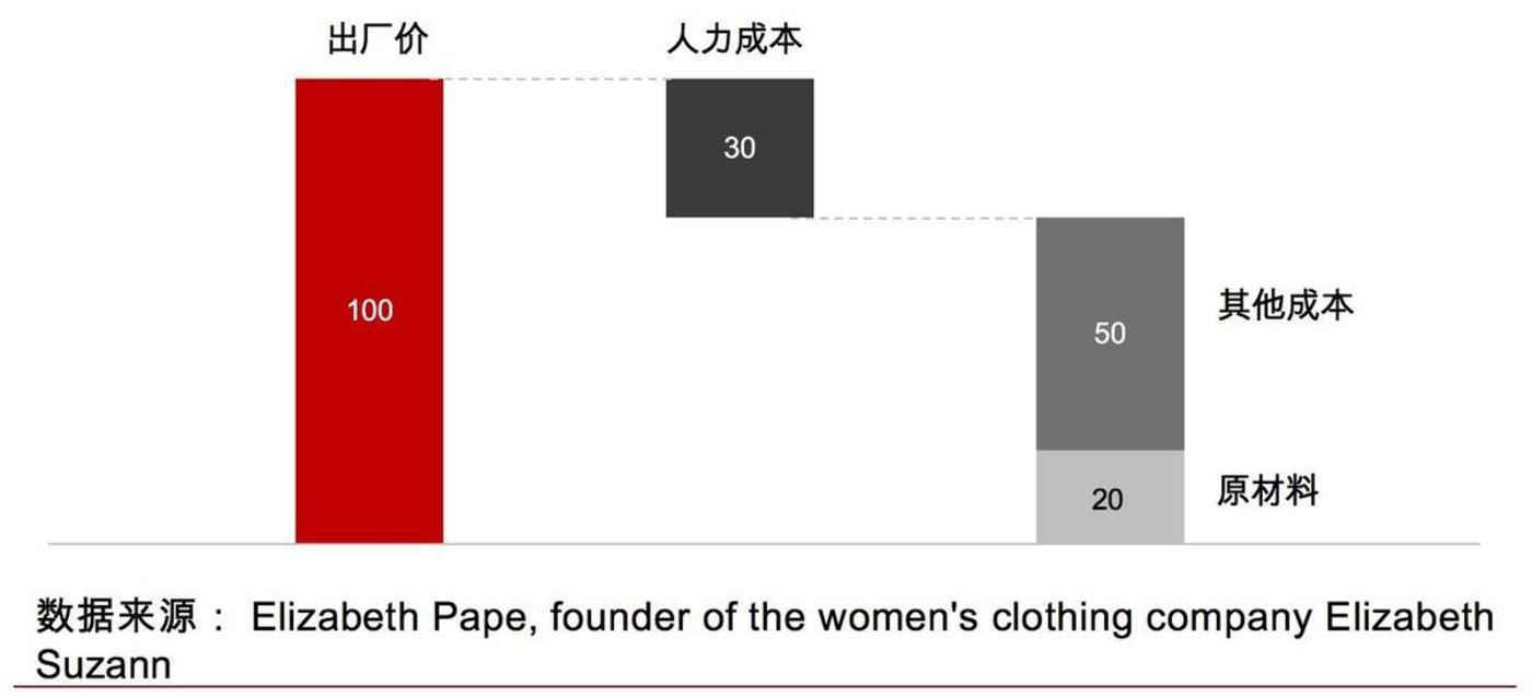 国潮、Lo裙背后:服装产业链还有哪些机会?