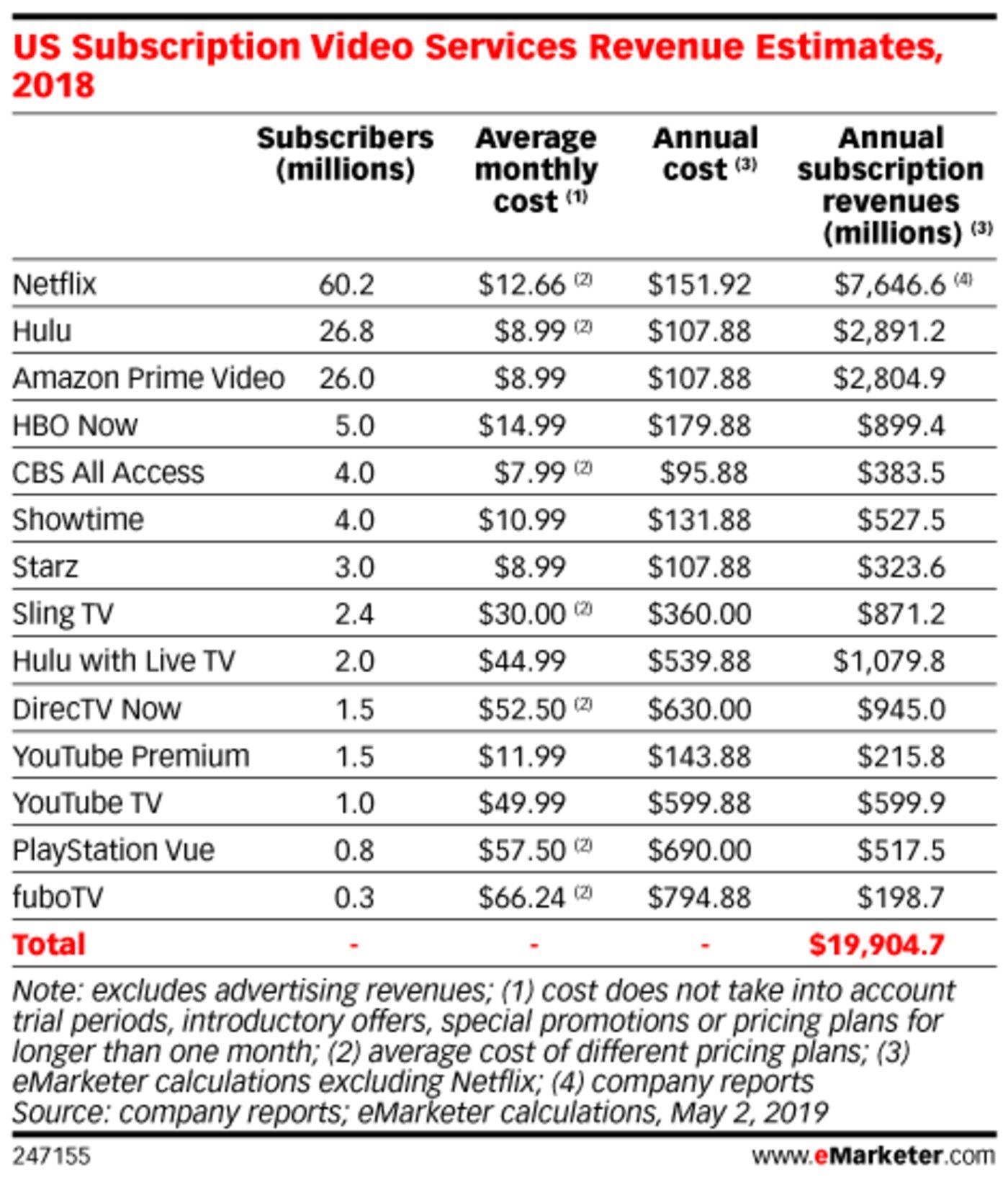 2020流媒体会赚钱吗?