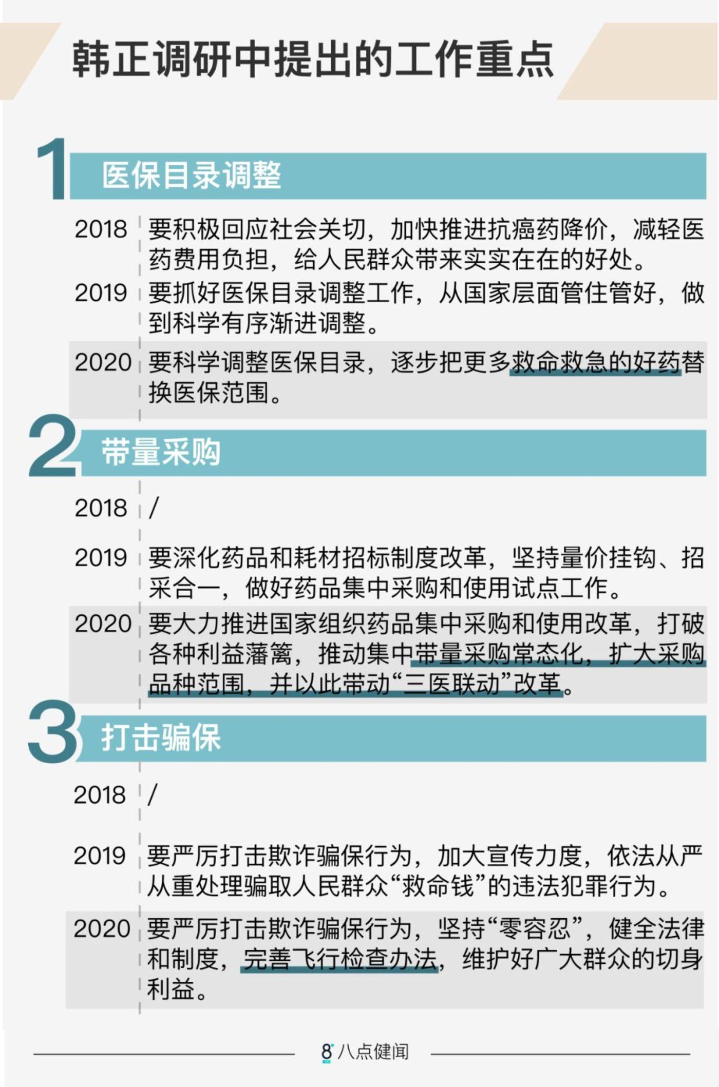 韩正三次调研医保局,释放了哪些不一样的信号?