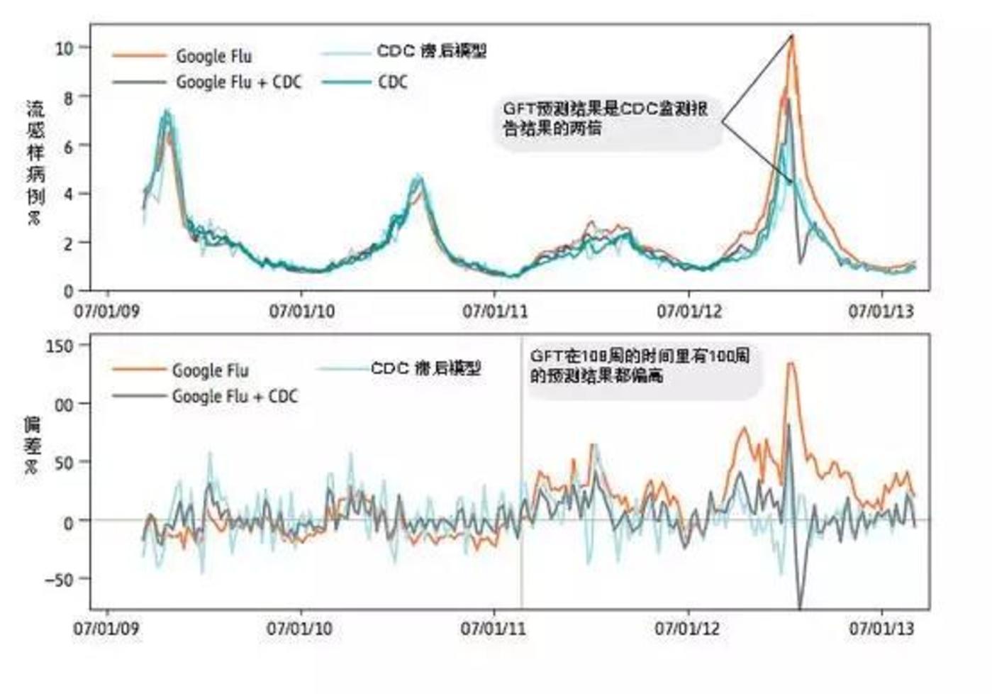 (图表来自The Parable of Google Flu: Traps in Big Data Analysis | Science,2014)