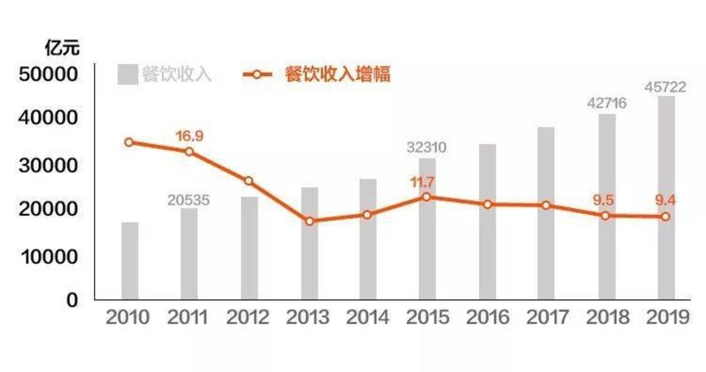 2019中国餐饮市场发展情况