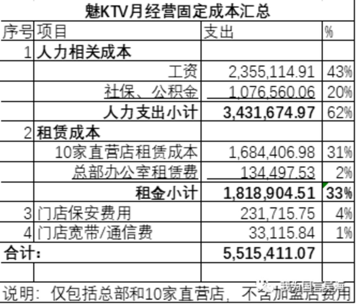 吴海展示的12月财务固定支出数字(不含研发支出), 目前其账上还有1200万左右,在不营业没收入的情况下能撑两个月
