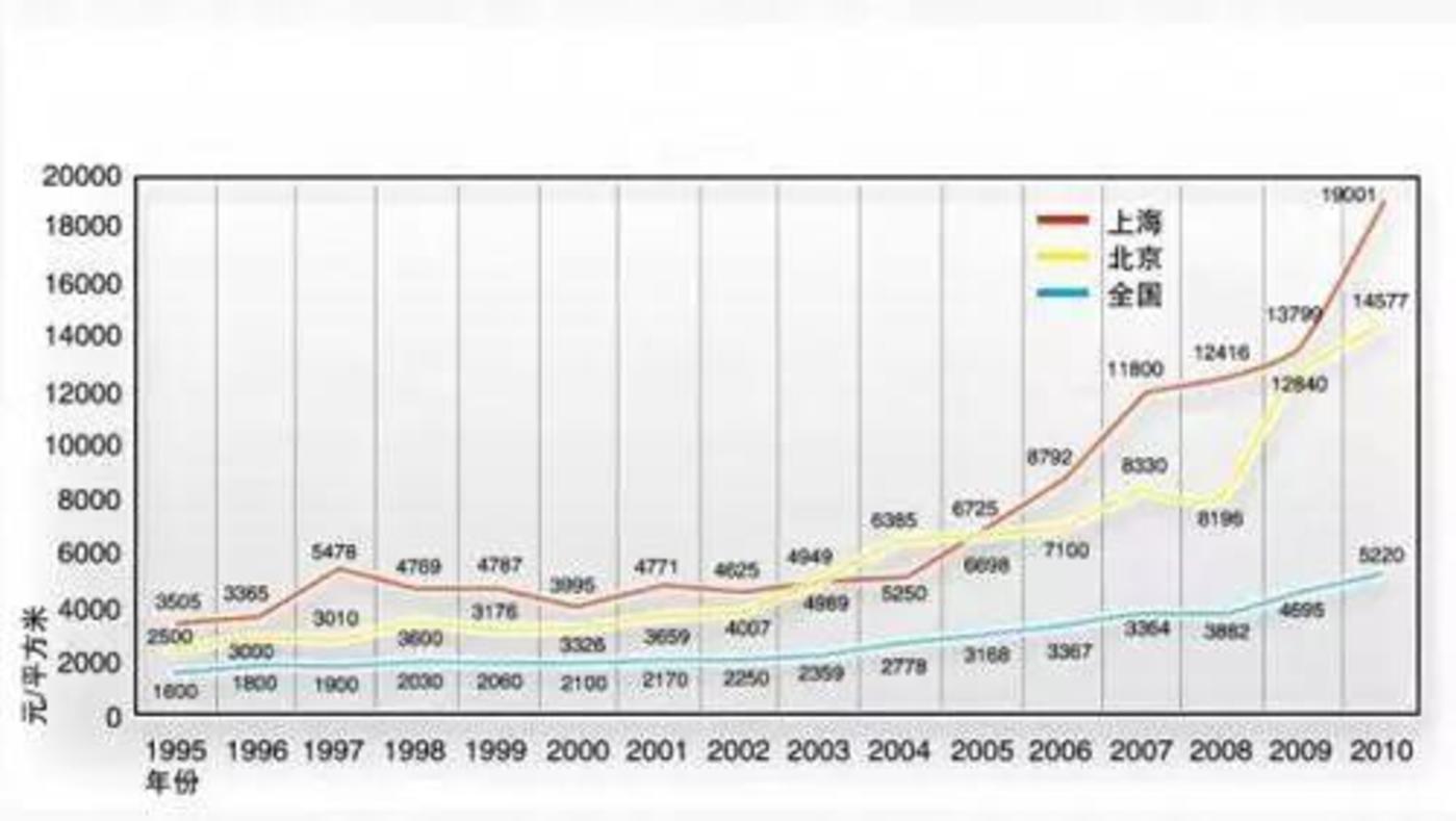 """京沪及全国1995-2010年房价走势,包括2003年""""非典""""后市"""