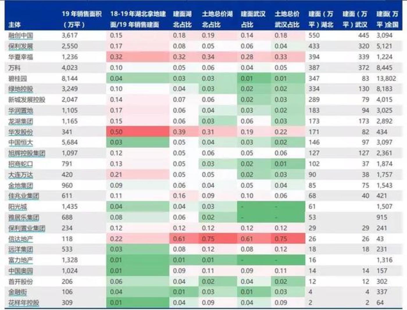 2018/2019年在武汉、湖北拿地房企一览外 来源:申万宏源研报