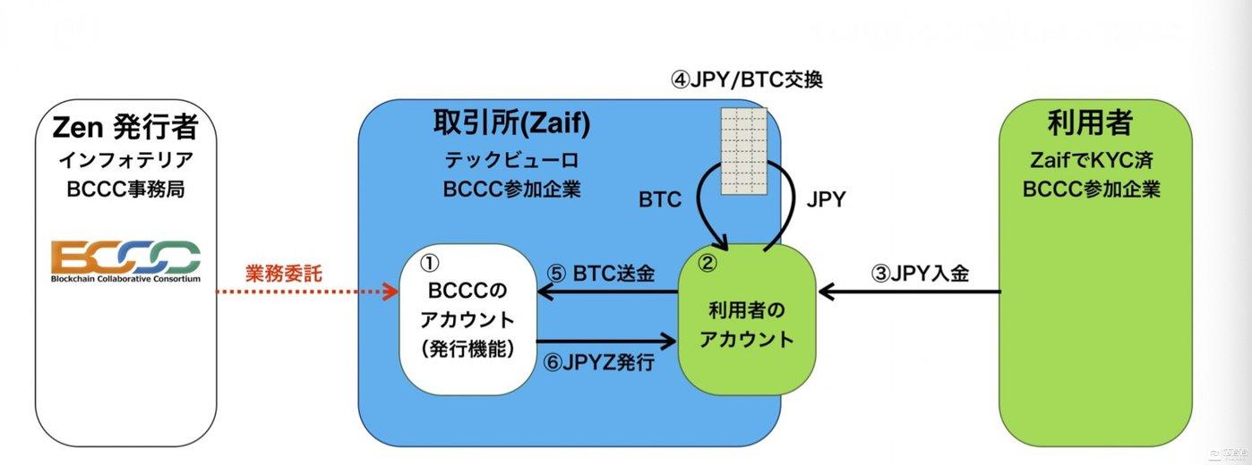 Zen架构图,数据来源:BCCC公布的《数字货币Zen社会实验第一期实验通知》