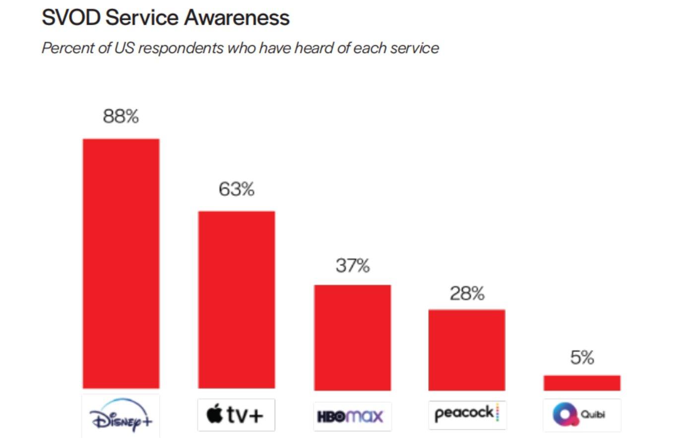图:SVOD流媒体影响力:美国受访者听说过某个流媒体服务占总受访者的人数比
