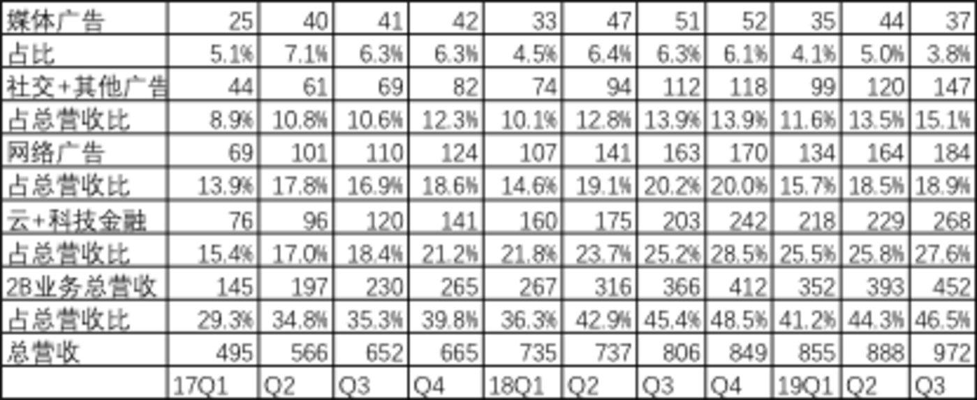 """整理自腾讯多季度财报(出百分比外单位均为""""亿元"""")"""