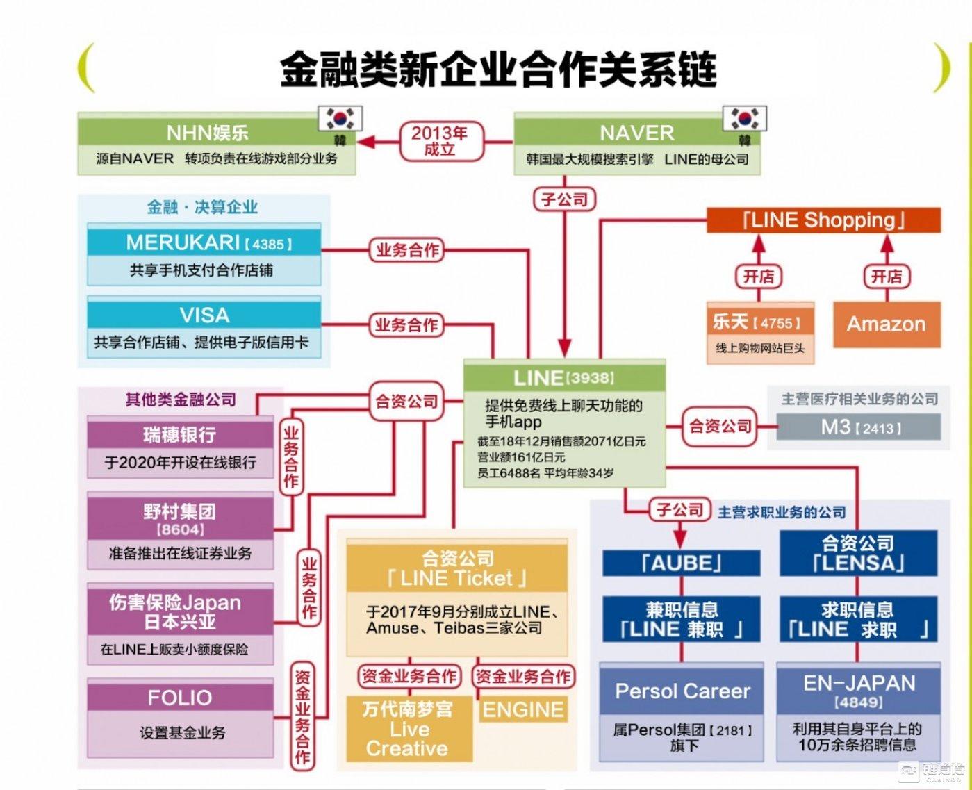 Line的金融版图:链得得制图