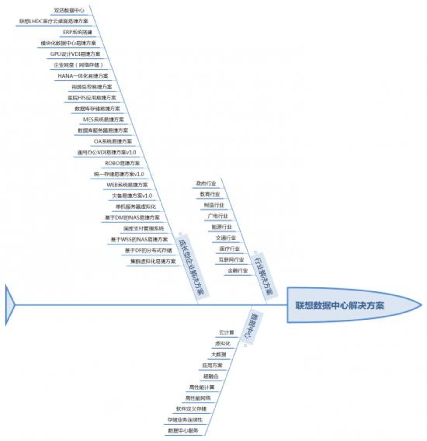 图:联想数据中心解决方案,由螳螂财经自https://dcg.lenovo.com.cn/整理