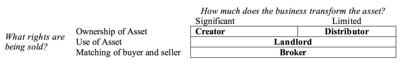 注:论文全称为Do Some Business Models Perform Better than Others?