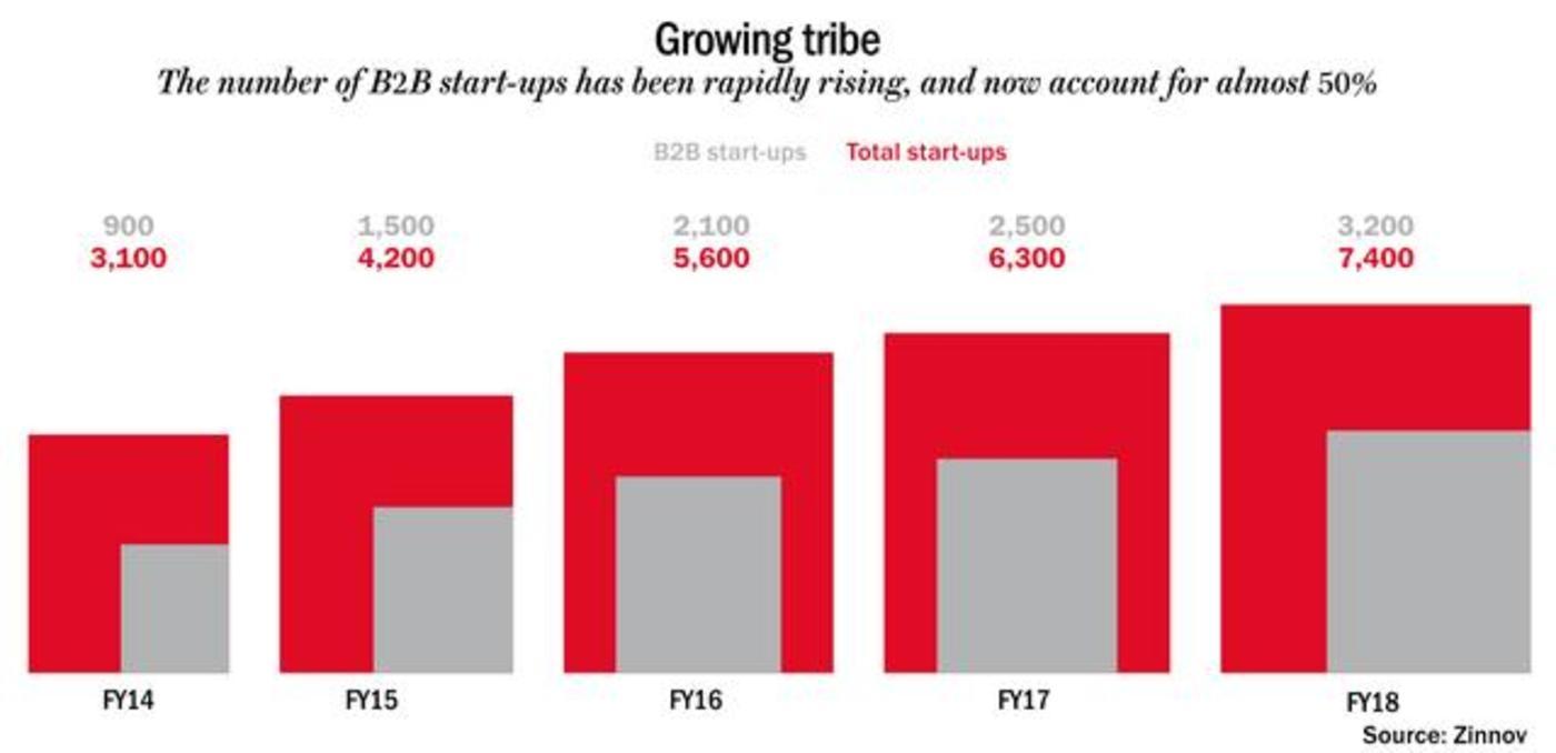 印度B2B初创企业的增长与所有初创企业的增长对比,图片来源:Outlook Business