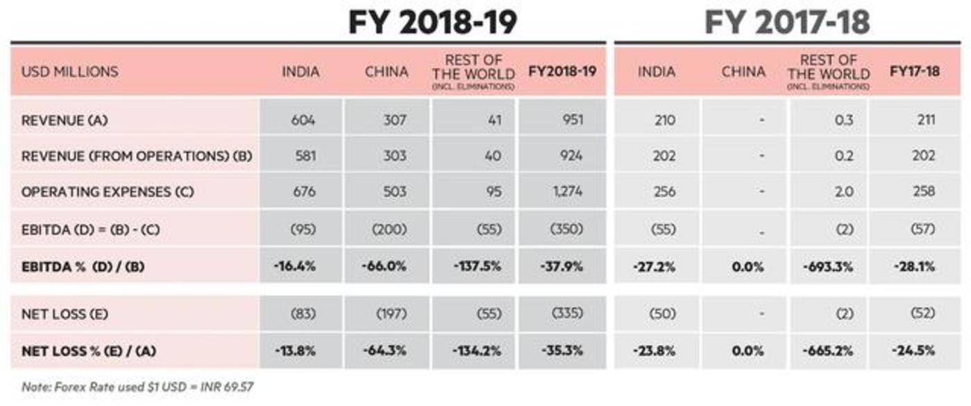 图:OYO 2019财年与2018财年数据对比,来源:The Ken