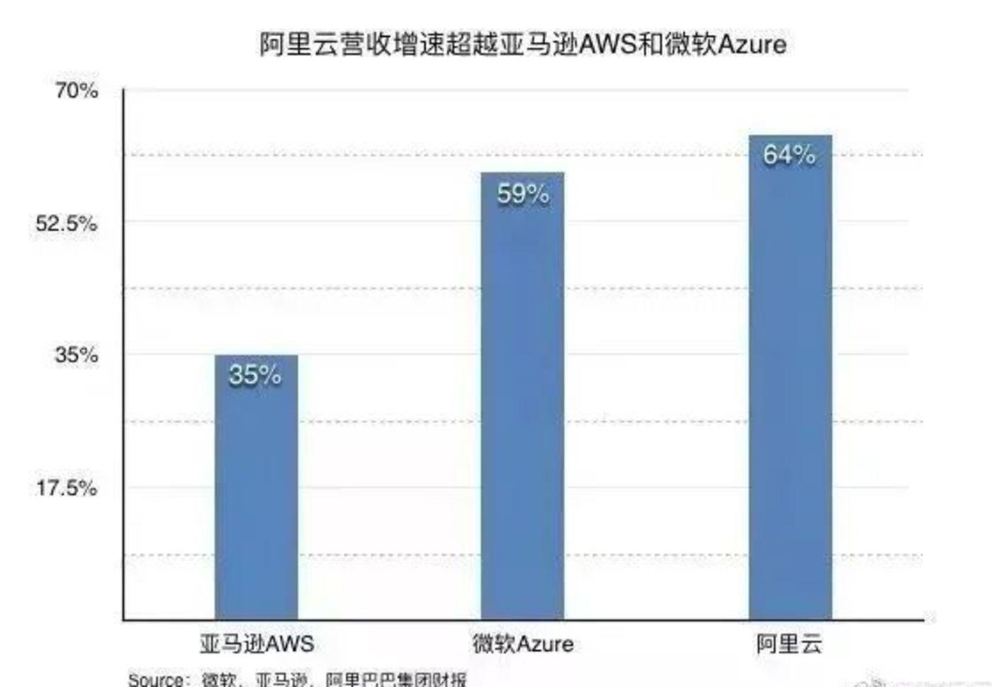 阿里云增速超过微软和亚马逊