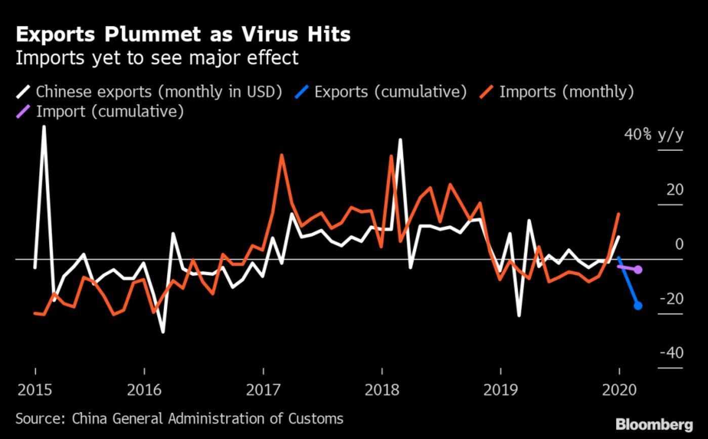 出口量骤降的背后是工厂的减产