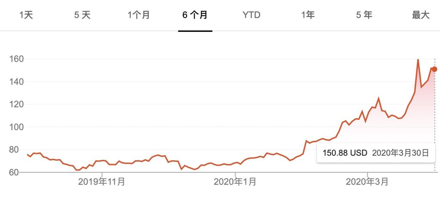 Zoom6个月股价走势