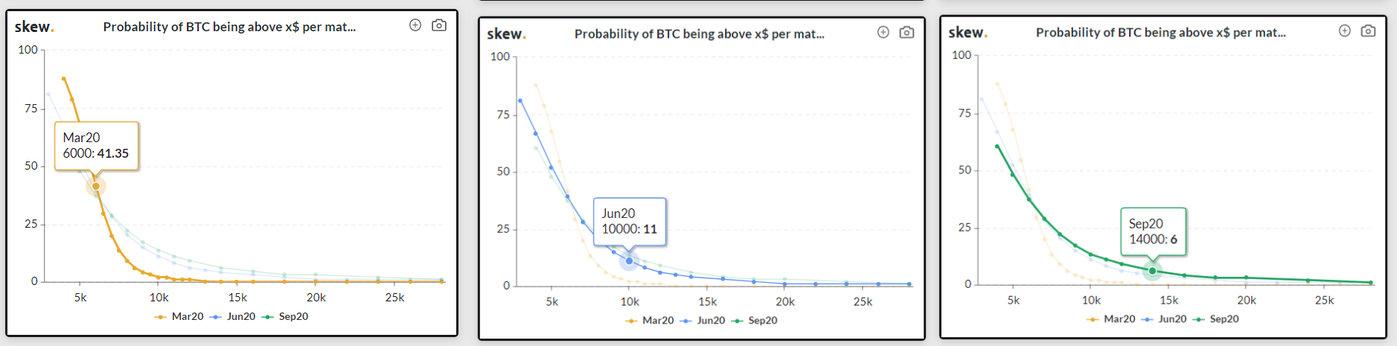 不同到期期权的比特币大于x$的概率;截图来自skew.com