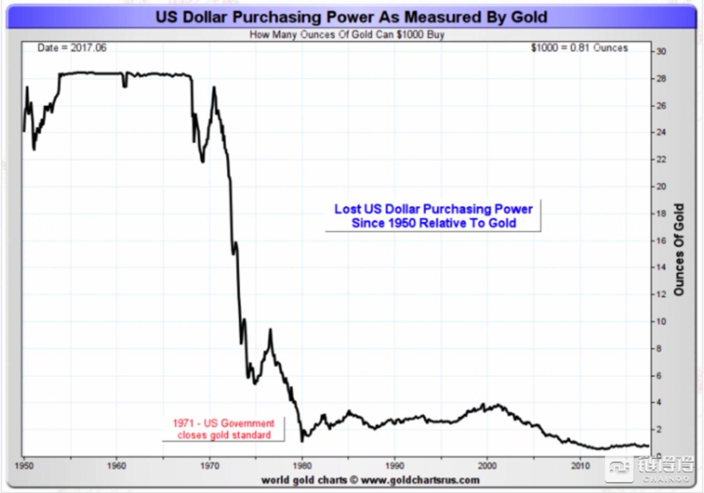 以黄金衡量的美元购买力