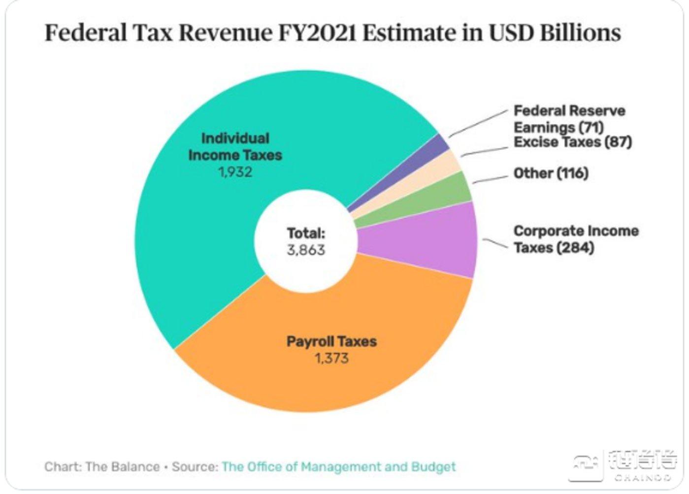 2021财年,美国联邦税收组成(单位:十亿)
