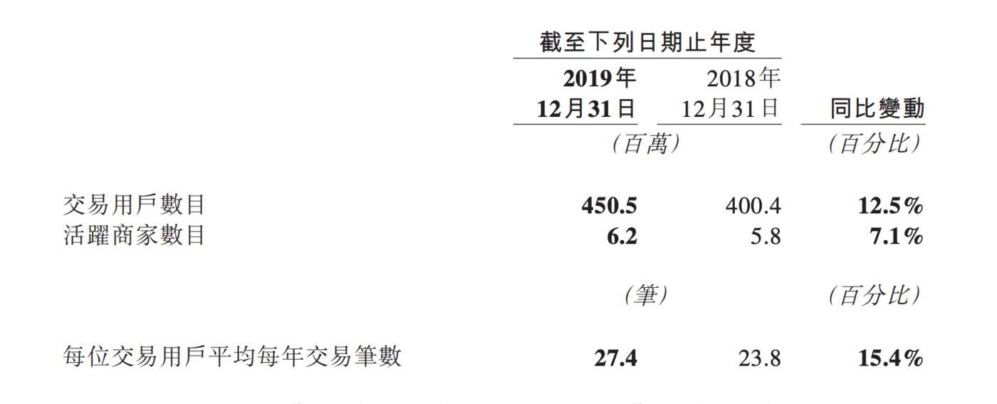 来源:美团点评2019年年报