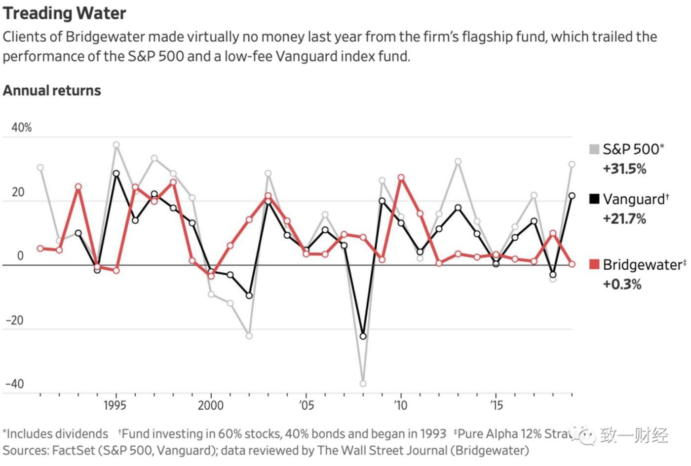 (来源:WSJ,红线为桥水Pure Alpha II的收益,黑线为Vanguard一个股债混合型指数基金收益,绝大部分年份费率极低的指数基金收益都高于Pure Alpha II)