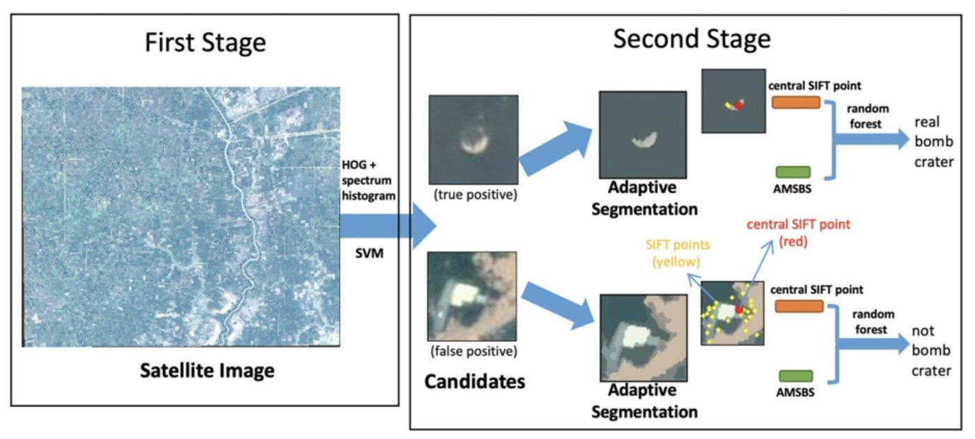 弹坑探测两级框架的工作流程